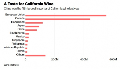 Tariffs will drive US wines out of Chinese market: analysts